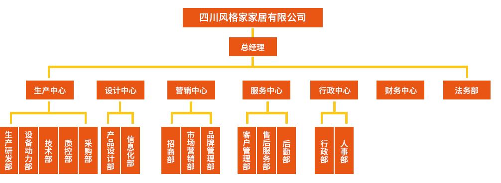 风格家组织构架